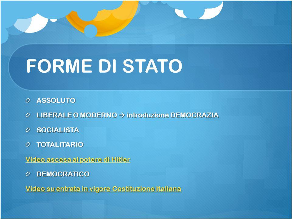 FORME DI STATO ASSOLUTO LIBERALE O MODERNO  introduzione DEMOCRAZIA