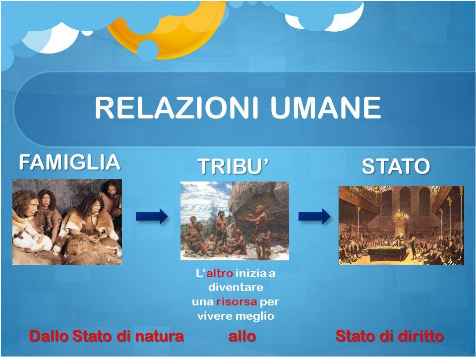 RELAZIONI UMANE FAMIGLIA TRIBU' STATO