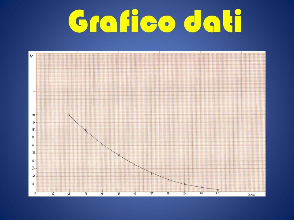 Grafico dati