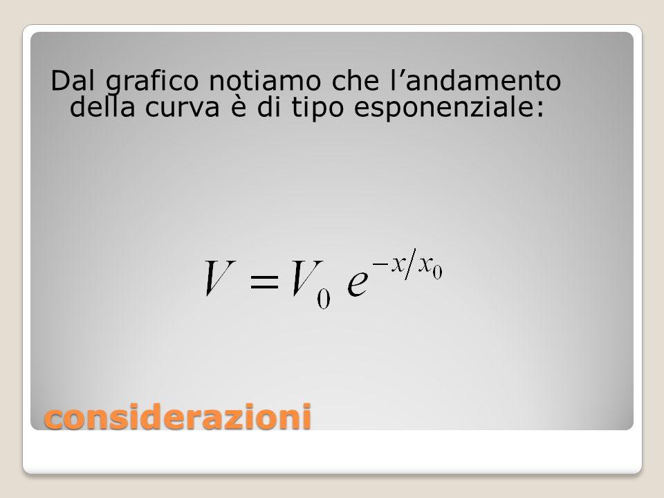 Dal grafico notiamo che l'andamento della curva è di tipo esponenziale: