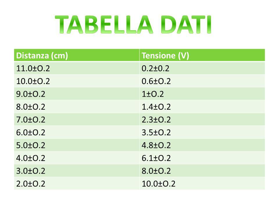 TABELLA DATI Distanza (cm) Tensione (V) 11.0±O.2 0.2±0.2 10.0±O.2