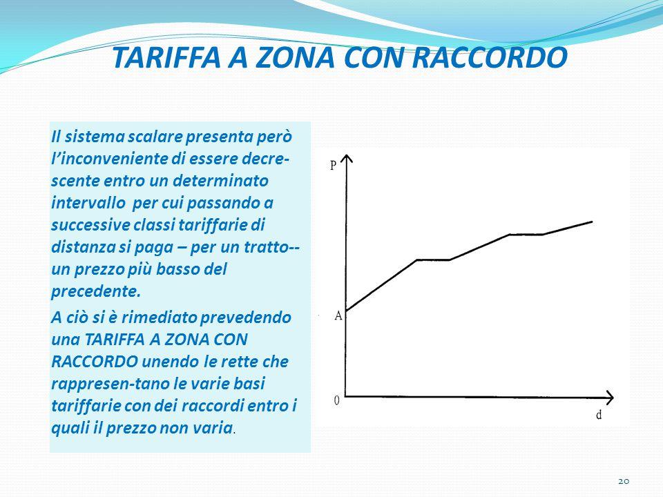 TARIFFA A ZONA CON RACCORDO