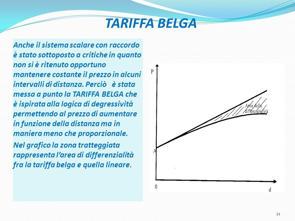 TARIFFA BELGA