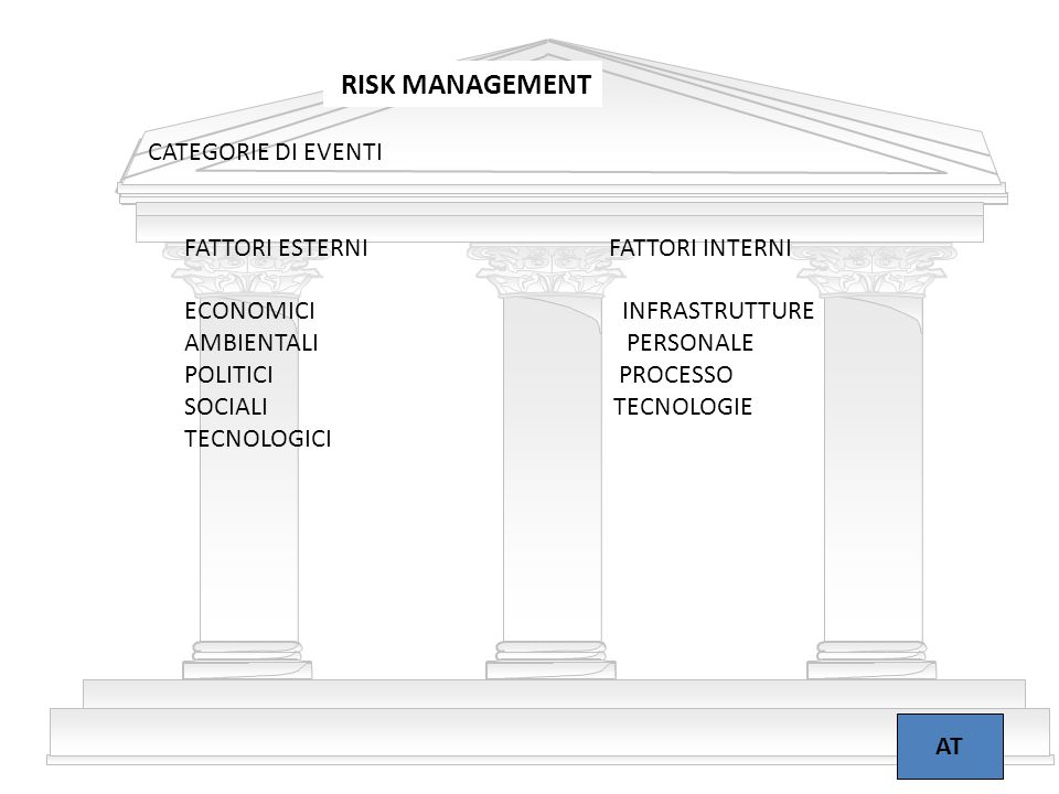RISK MANAGEMENT CATEGORIE DI EVENTI FATTORI ESTERNI FATTORI INTERNI