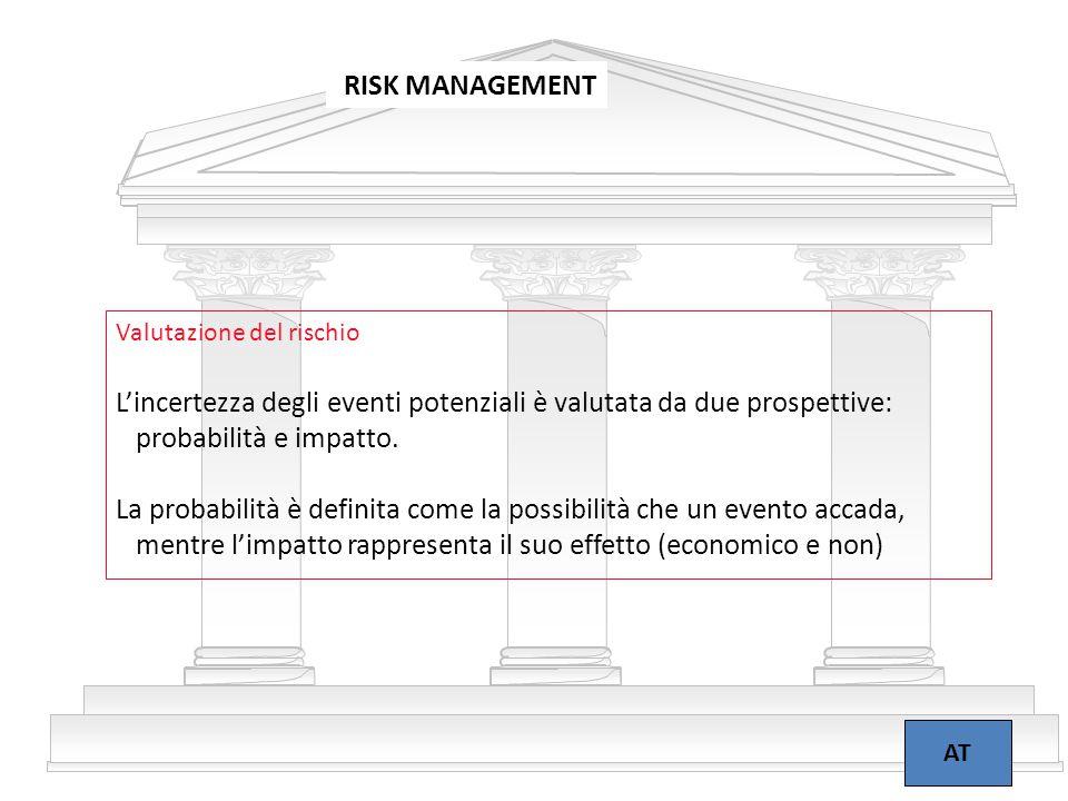 L'incertezza degli eventi potenziali è valutata da due prospettive: