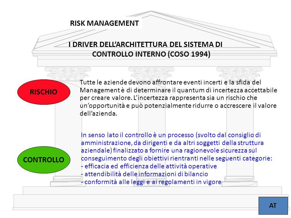 I DRIVER DELL'ARCHITETTURA DEL SISTEMA DI
