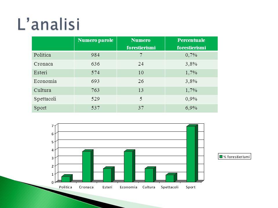 Percentuale forestierismi