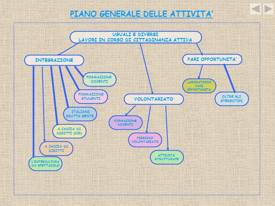 PIANO GENERALE DELLE ATTIVITA'