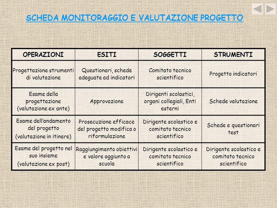 SCHEDA MONITORAGGIO E VALUTAZIONE PROGETTO