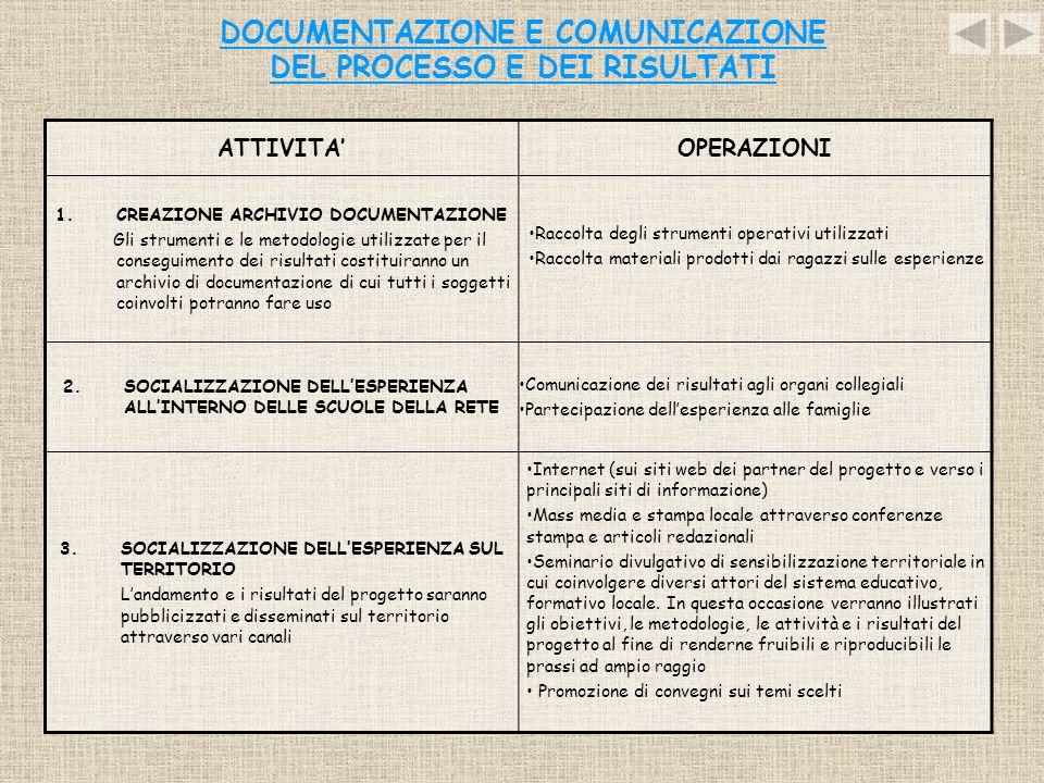 DOCUMENTAZIONE E COMUNICAZIONE DEL PROCESSO E DEI RISULTATI