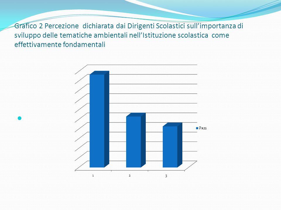 Grafico 2 Percezione dichiarata dai Dirigenti Scolastici sull'importanza di sviluppo delle tematiche ambientali nell'Istituzione scolastica come effettivamente fondamentali