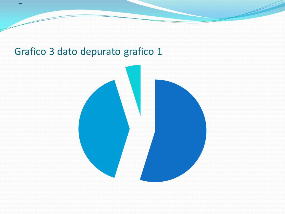 - Grafico 3 dato depurato grafico 1