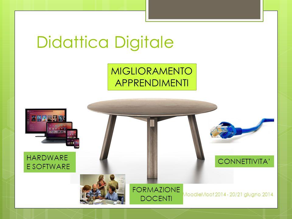 Didattica Digitale MIGLIORAMENTO APPRENDIMENTI HARDWARE E SOFTWARE