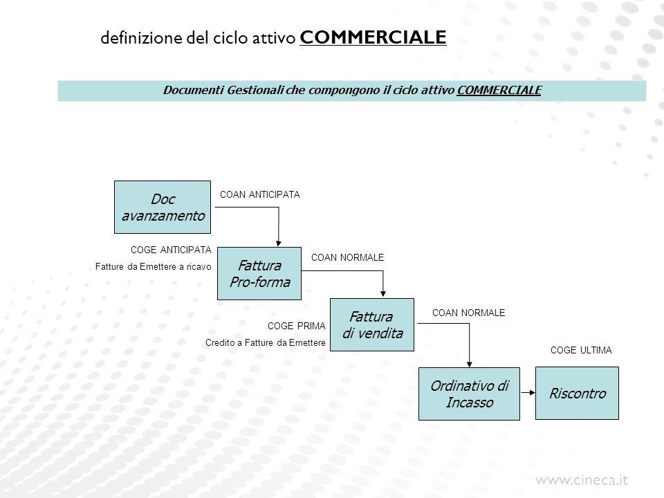 definizione del ciclo attivo COMMERCIALE