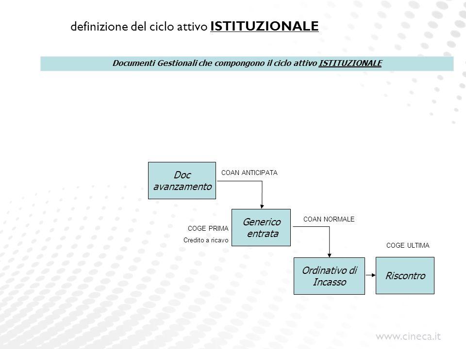 definizione del ciclo attivo ISTITUZIONALE