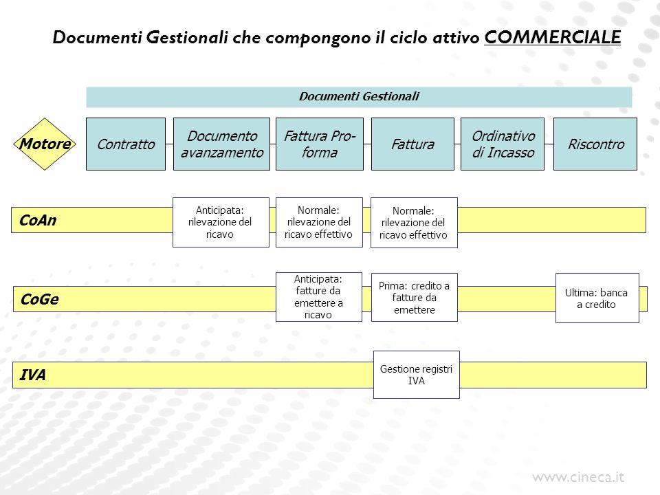 Documenti Gestionali che compongono il ciclo attivo COMMERCIALE