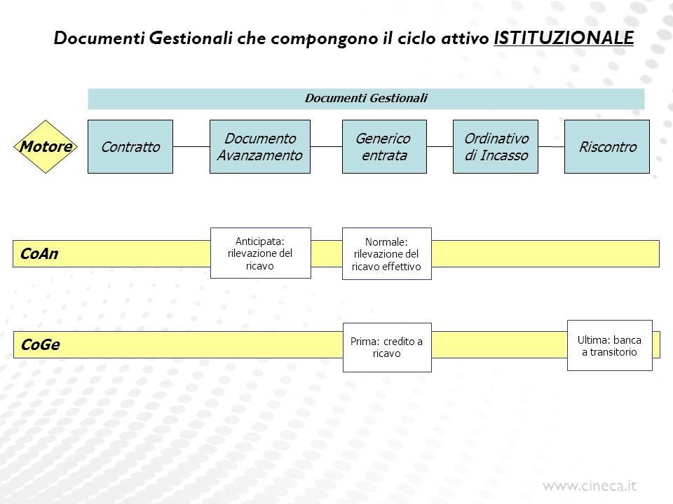 Documenti Gestionali che compongono il ciclo attivo ISTITUZIONALE