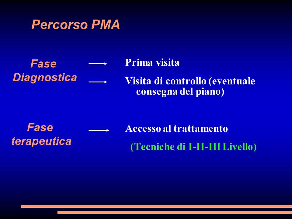 Percorso PMA Fase Diagnostica Fase terapeutica Prima visita