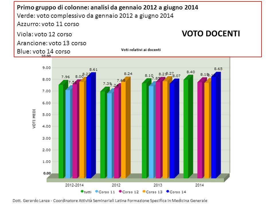 Primo gruppo di colonne: analisi da gennaio 2012 a giugno 2014