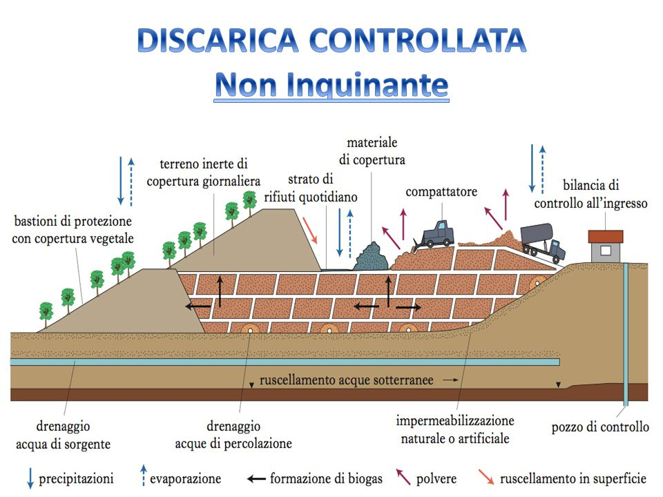 DISCARICA CONTROLLATA Non Inquinante