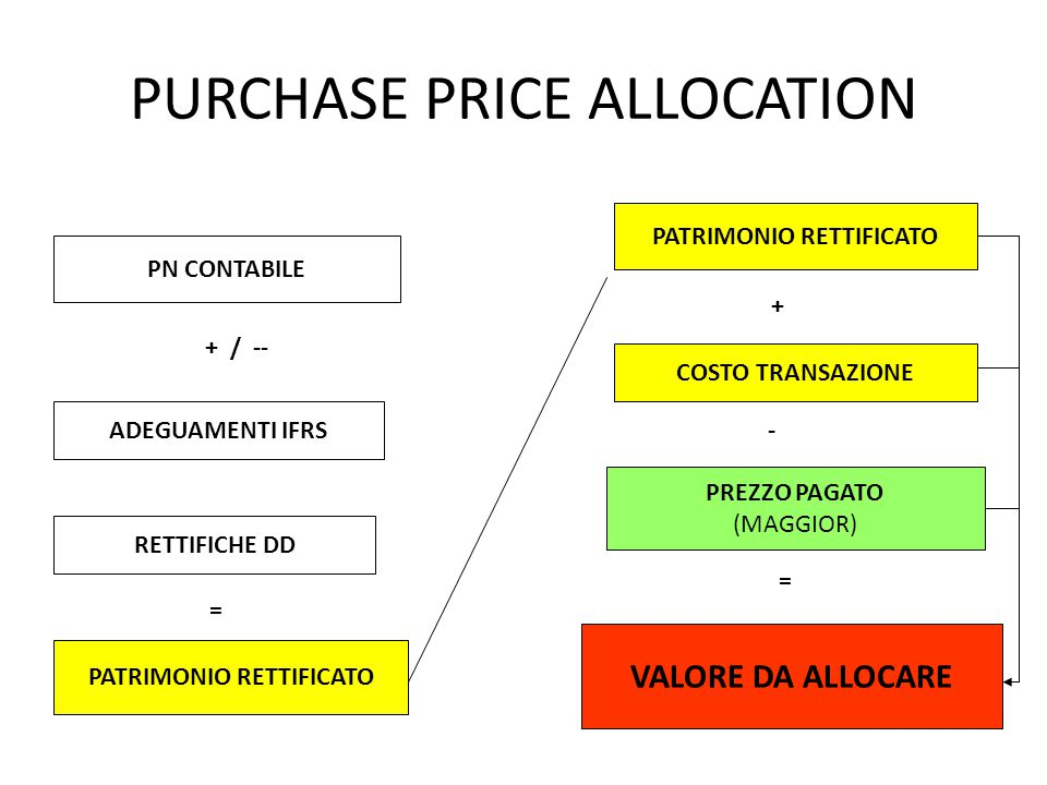 PURCHASE PRICE ALLOCATION