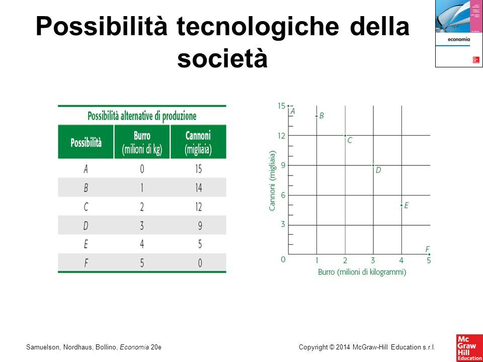 Possibilità tecnologiche della società