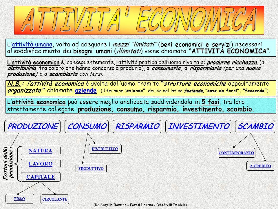ATTIVITA ECONOMICA PRODUZIONE CONSUMO RISPARMIO INVESTIMENTO SCAMBIO