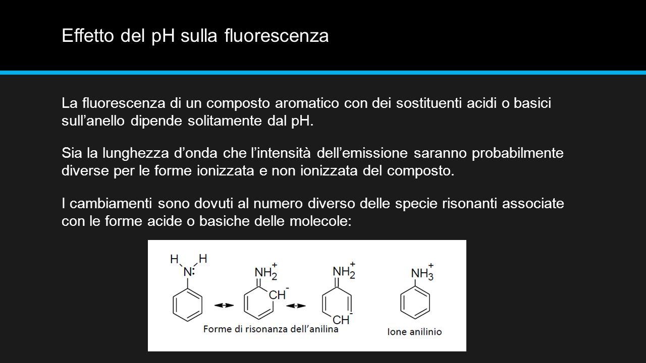 Effetto del pH sulla fluorescenza