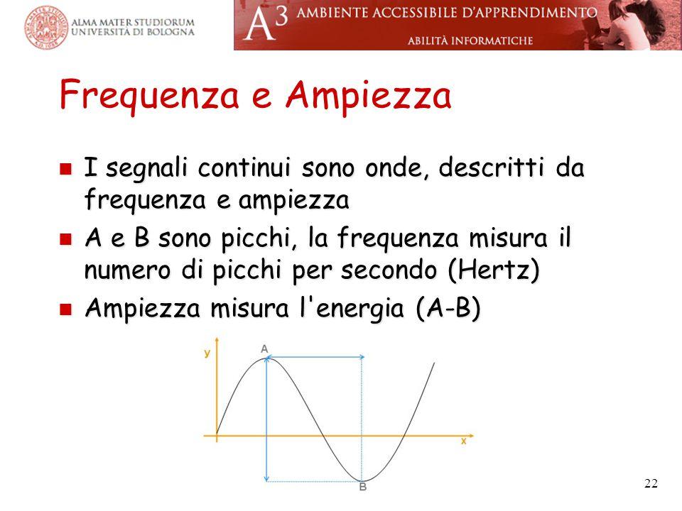 Frequenza e Ampiezza I segnali continui sono onde, descritti da frequenza e ampiezza.