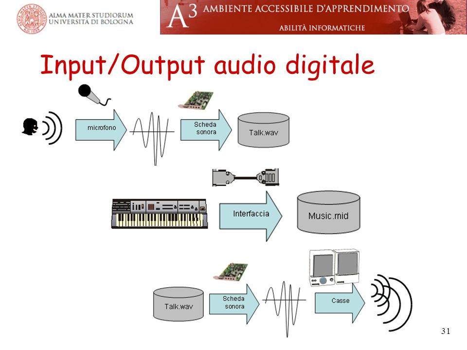 Input/Output audio digitale