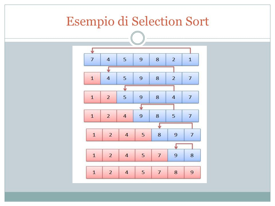 Esempio di Selection Sort