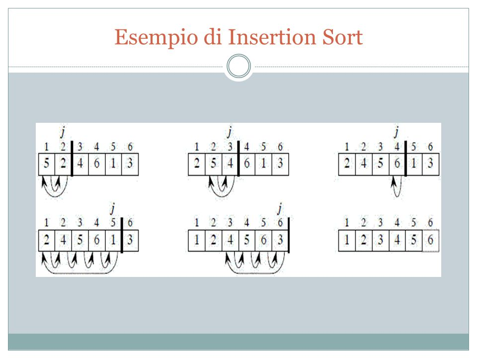 Esempio di Insertion Sort