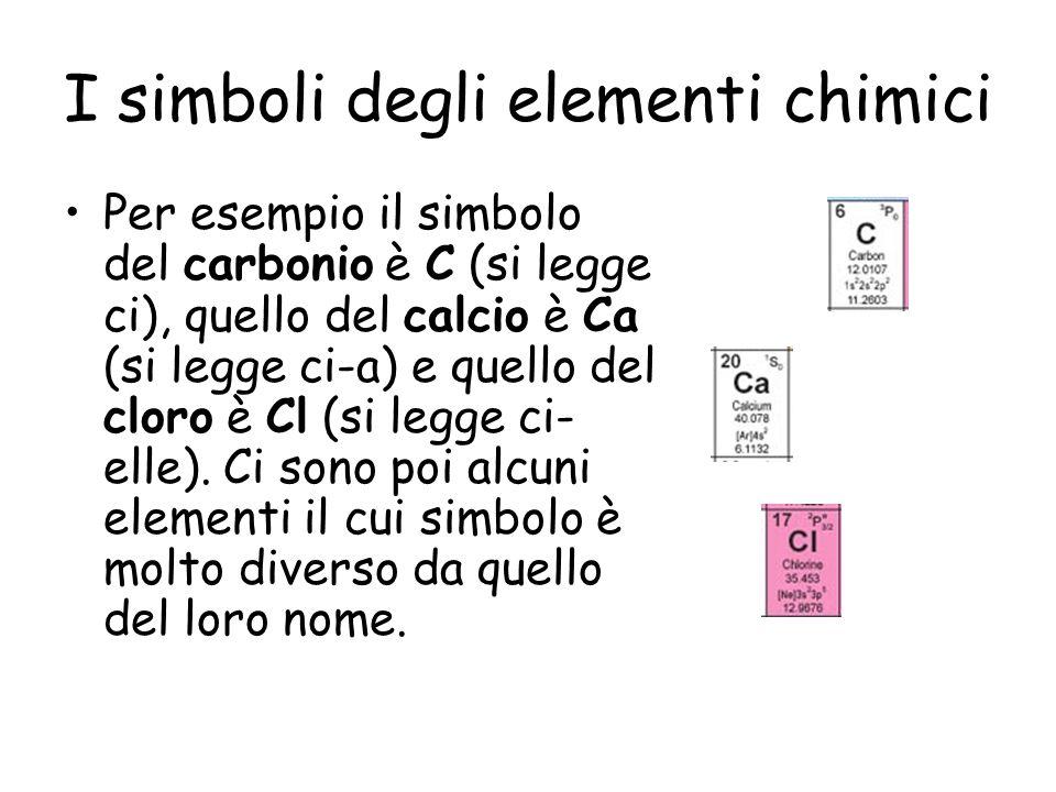 I simboli degli elementi chimici