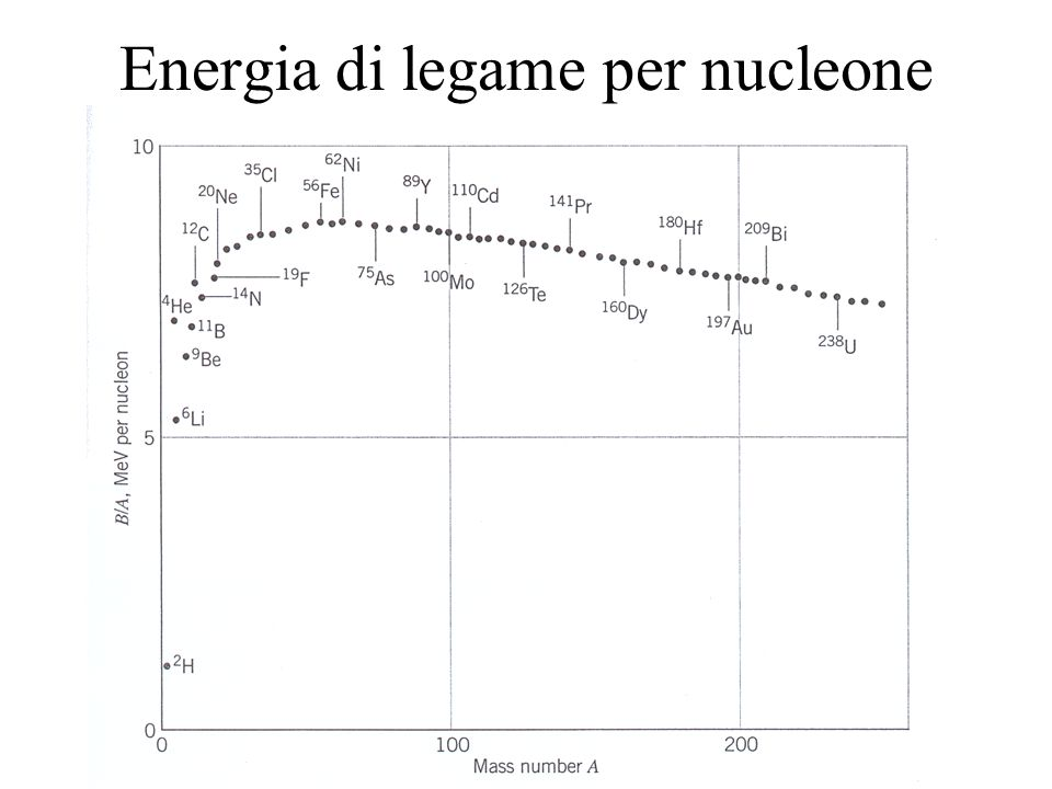 Energia di legame per nucleone