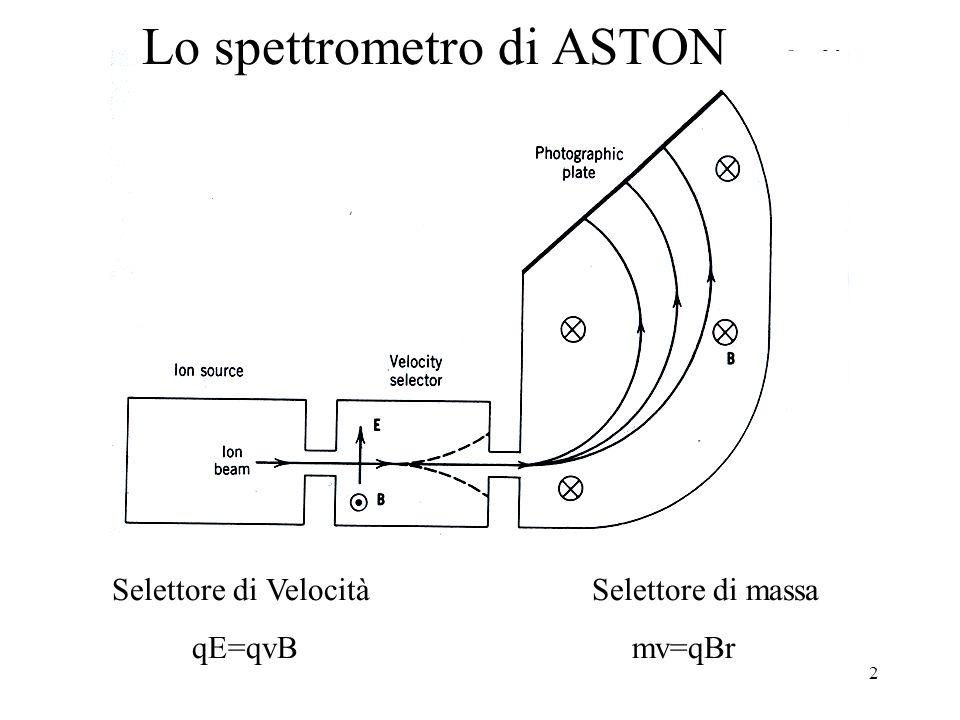 Lo spettrometro di ASTON