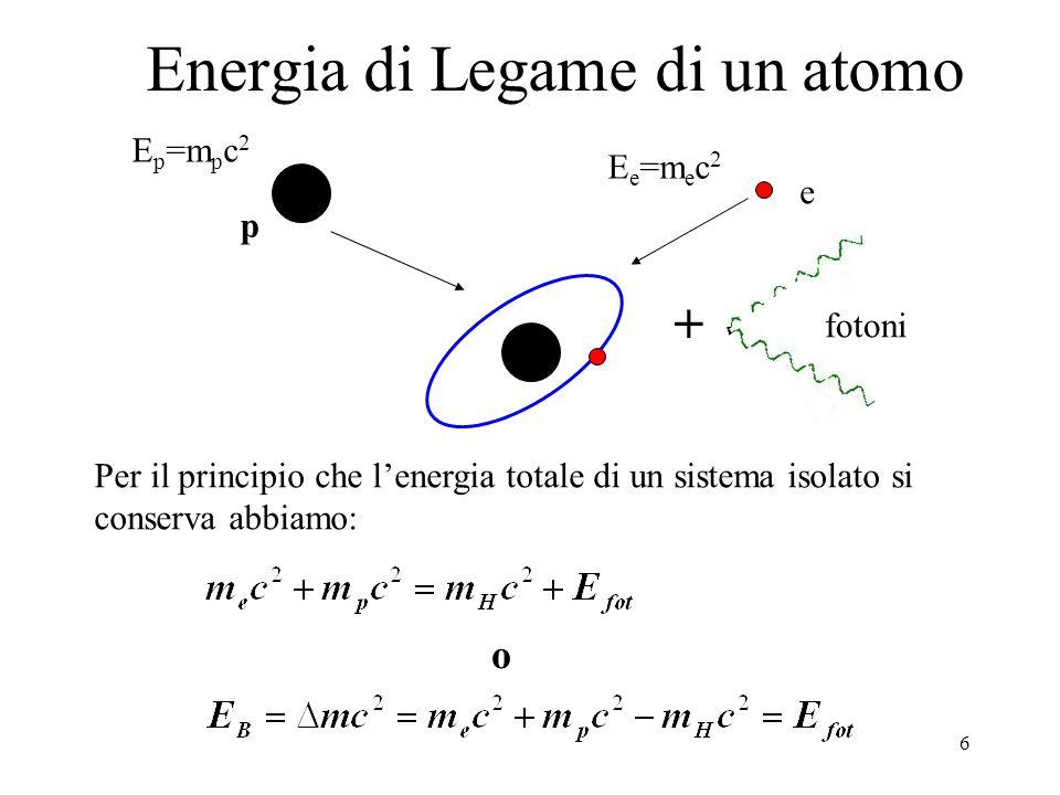 Energia di Legame di un atomo