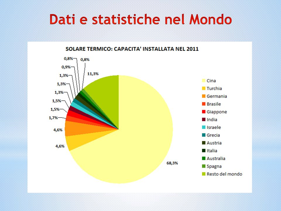 Dati e statistiche nel Mondo
