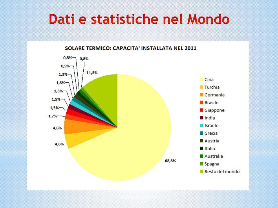 Dati e statistiche nel Mondo
