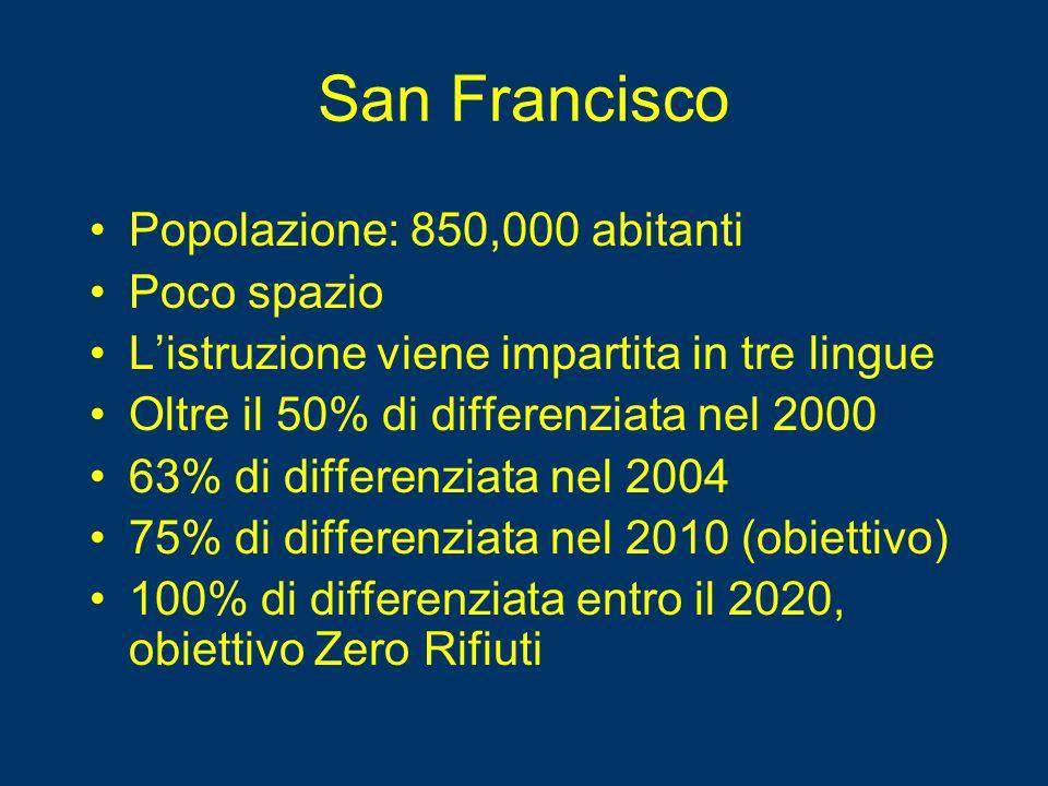 San Francisco Popolazione: 850,000 abitanti Poco spazio