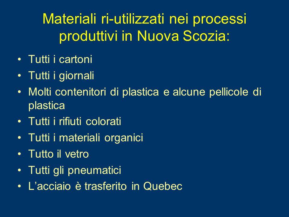 Materiali ri-utilizzati nei processi produttivi in Nuova Scozia: