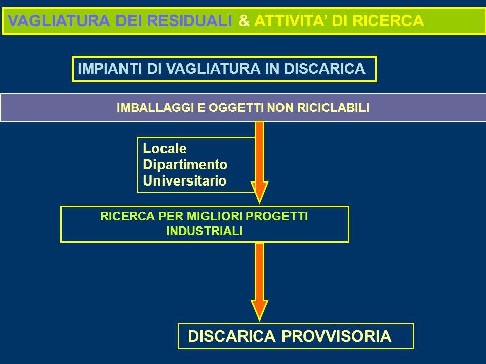 VAGLIATURA DEI RESIDUALI & ATTIVITA' DI RICERCA