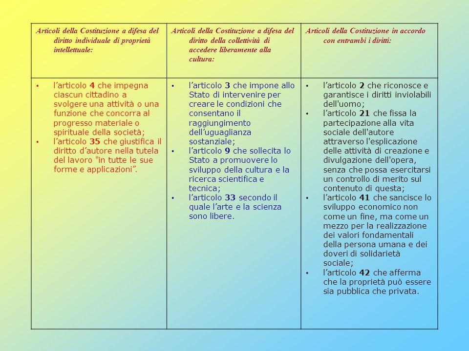 Articoli della Costituzione a difesa del diritto individuale di proprietà intellettuale: