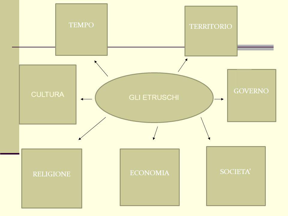 TEMPO TERRITORIO CULTURA GOVERNO GLI ETRUSCHI SOCIETA' RELIGIONE ECONOMIA