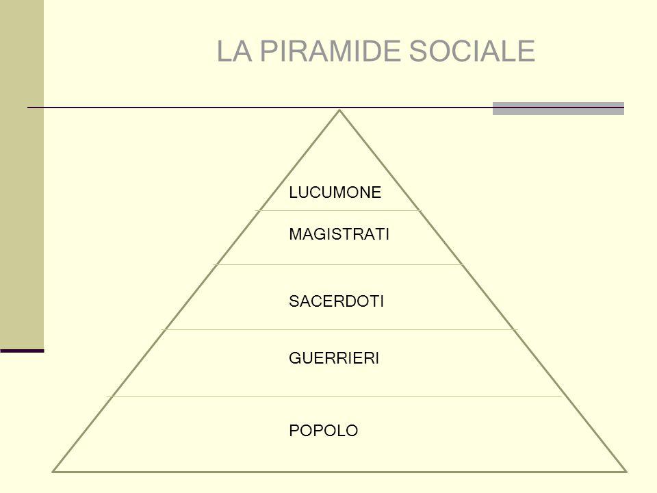 LA PIRAMIDE SOCIALE LUCUMONE MAGISTRATI SACERDOTI GUERRIERI POPOLO