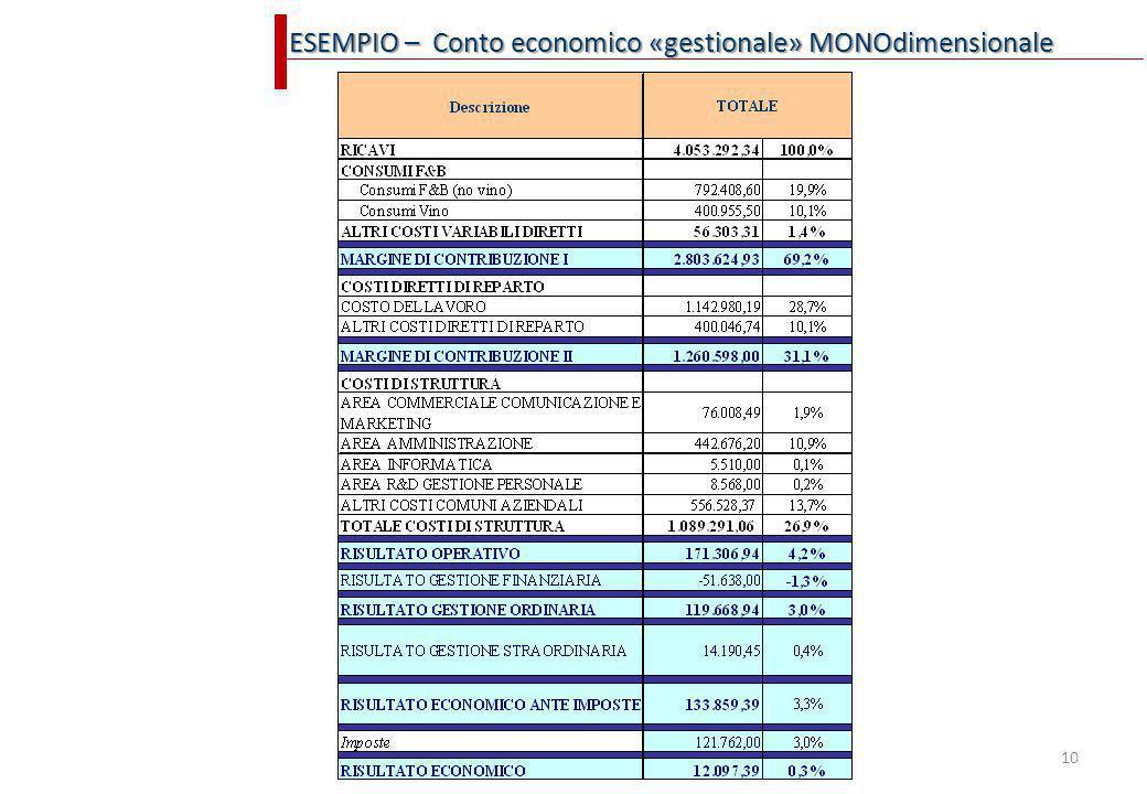 ESEMPIO – Conto economico «gestionale» MONOdimensionale