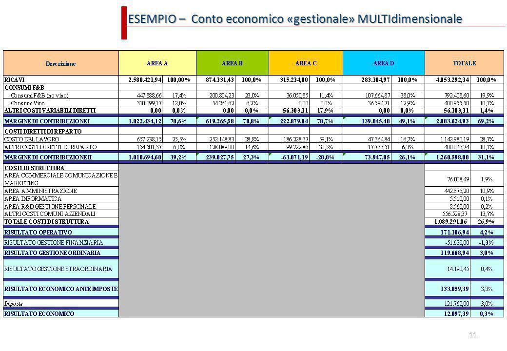 ESEMPIO – Conto economico «gestionale» MULTIdimensionale