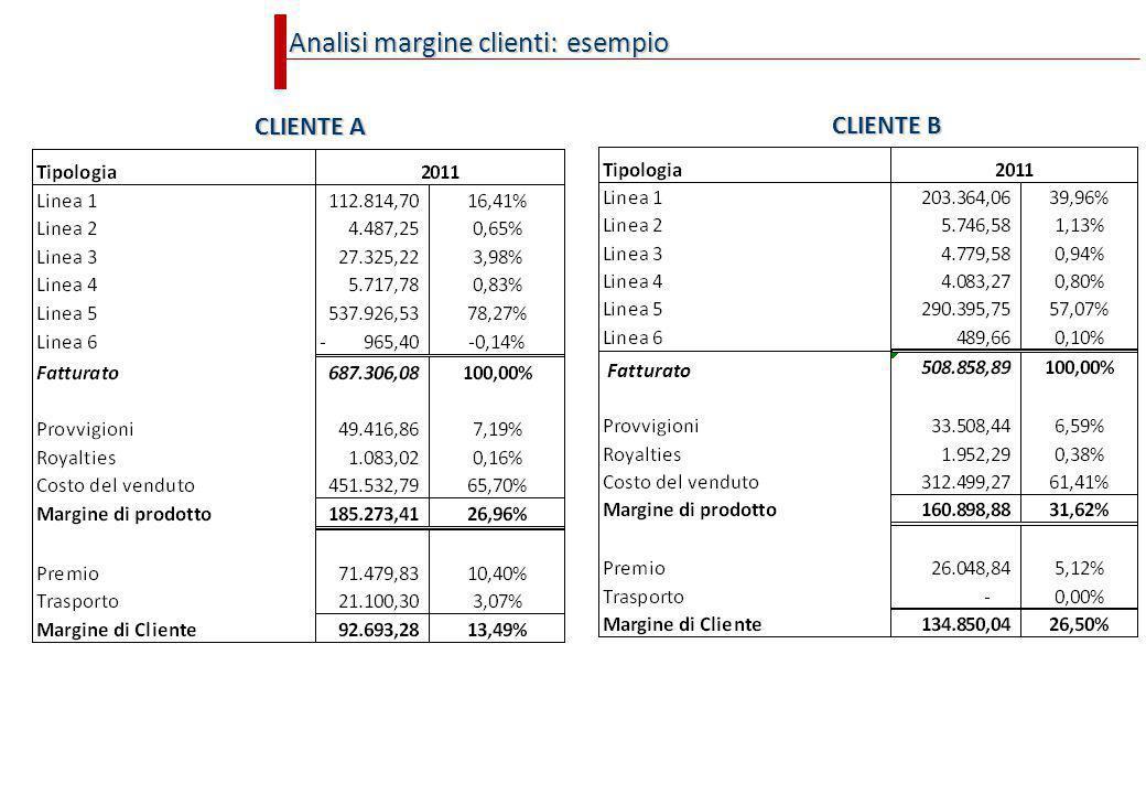Analisi margine clienti: esempio