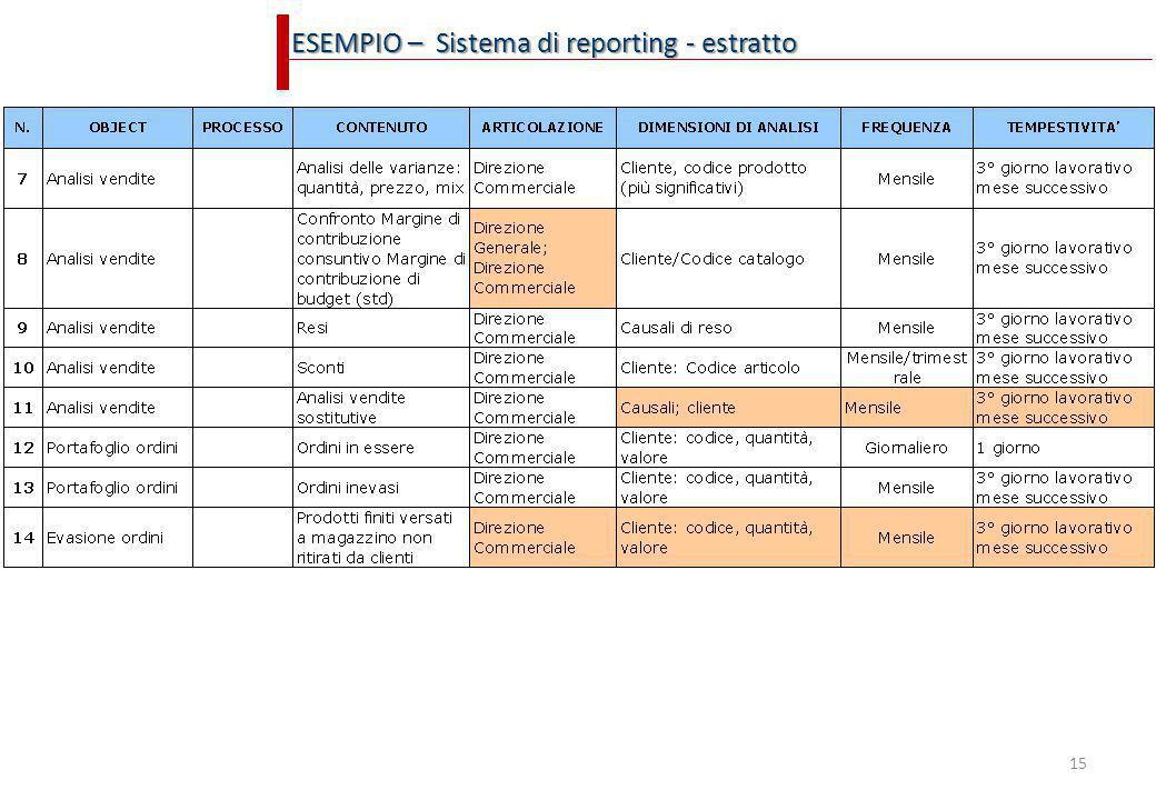 ESEMPIO – Sistema di reporting - estratto