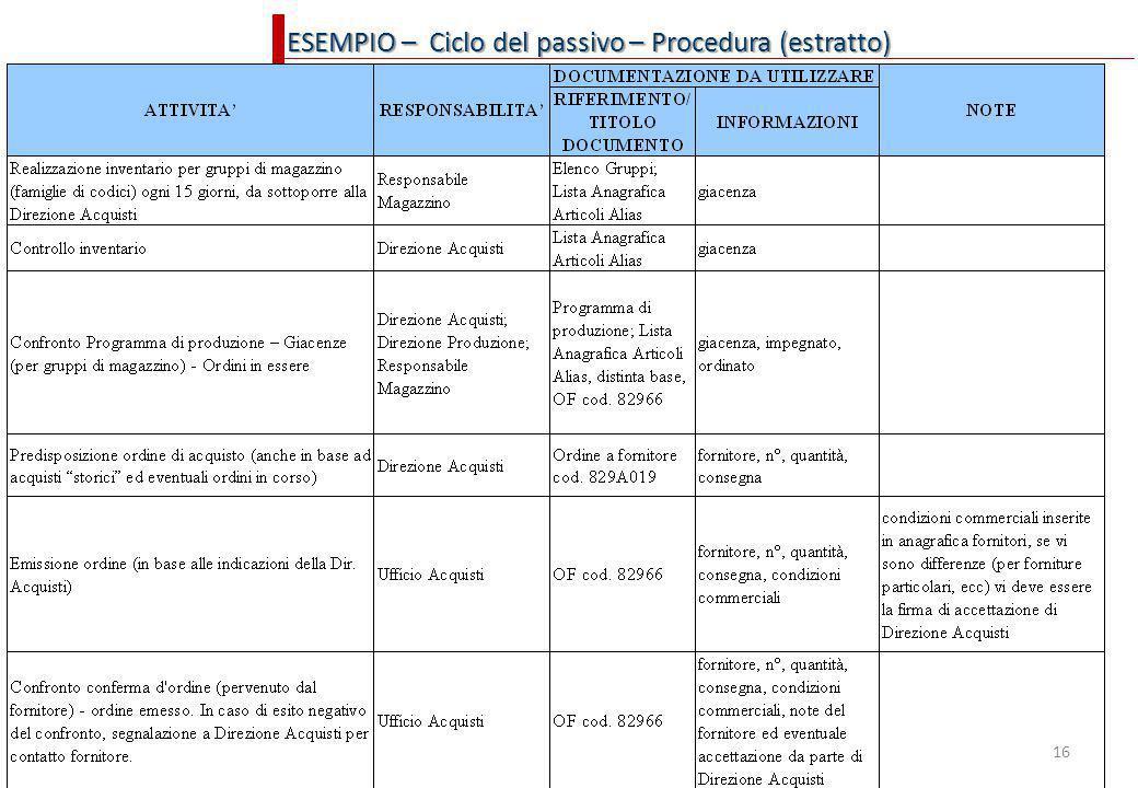 ESEMPIO – Ciclo del passivo – Procedura (estratto)