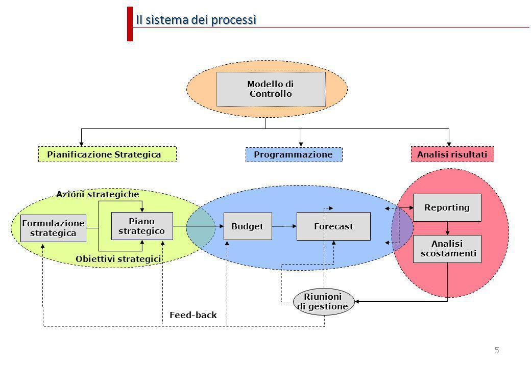 Il sistema dei processi